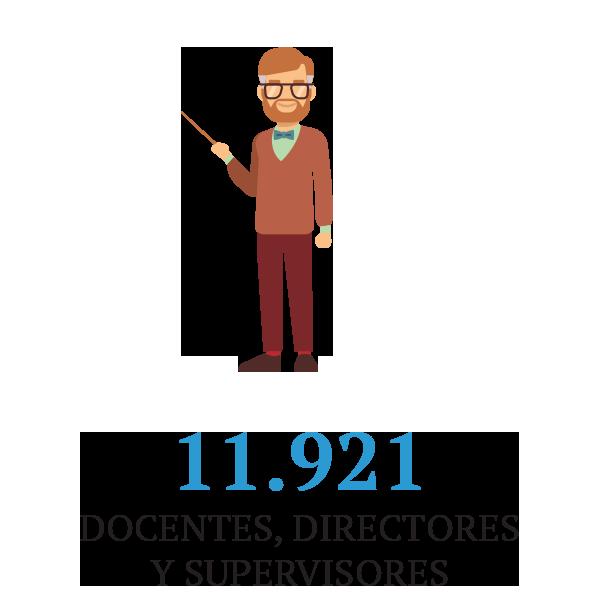 11921 docentes, directores y supervisores