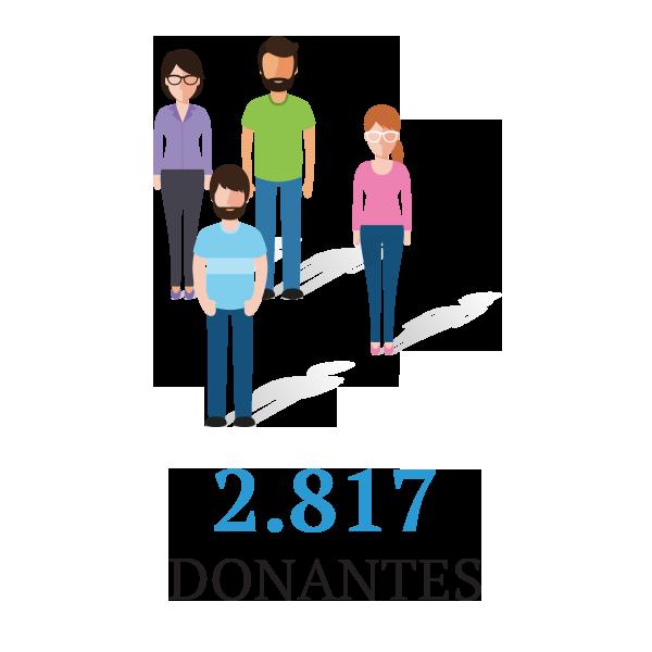 2817 donantes